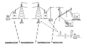 electroucayali